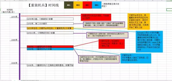 重装机兵系列故事背景与剧情时间线(玩家整理)