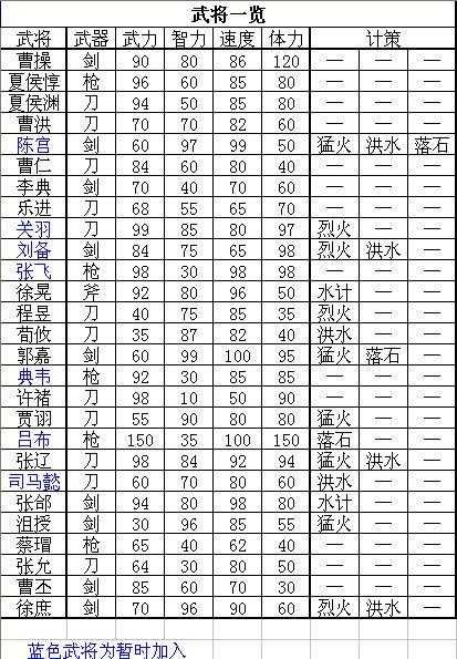 三国志曹操传(FC南晶版)武将一览攻略资料