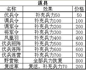 三国志曹操传(FC南晶版)武器/装备/道具一览攻略资料